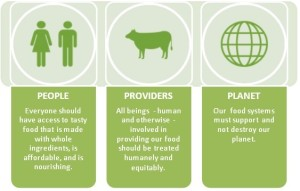 Sustainable Food Choices